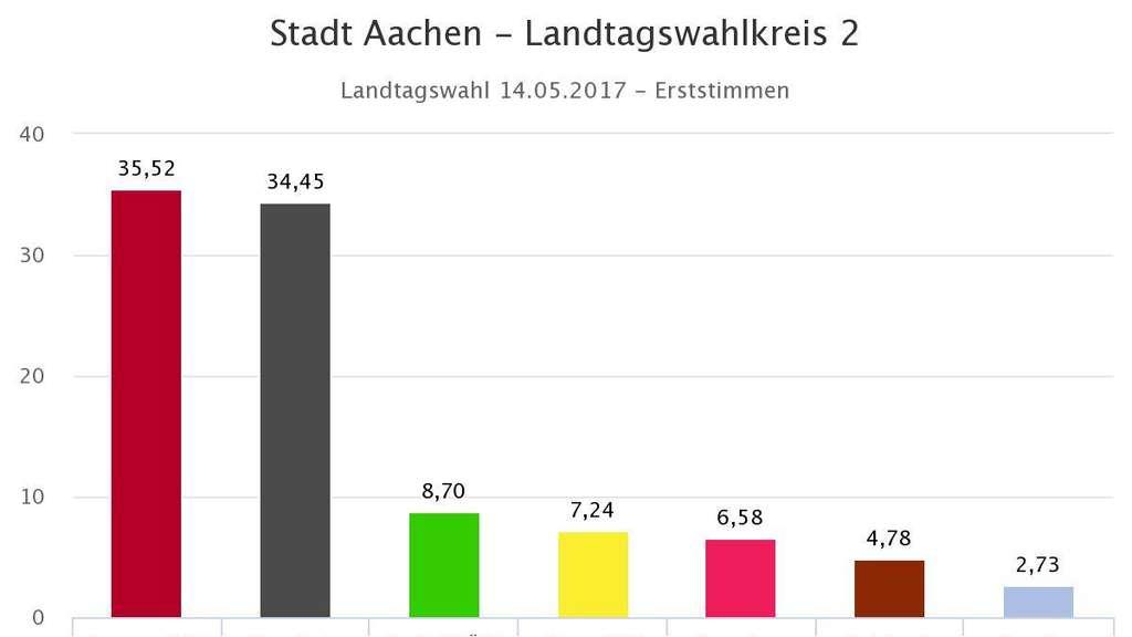 NRW-Landtagswahl: Traumpaar Schwarz-Gelb? Von wegen!