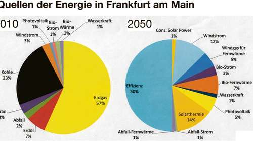 Ohne fossile Energie, ohne Atom